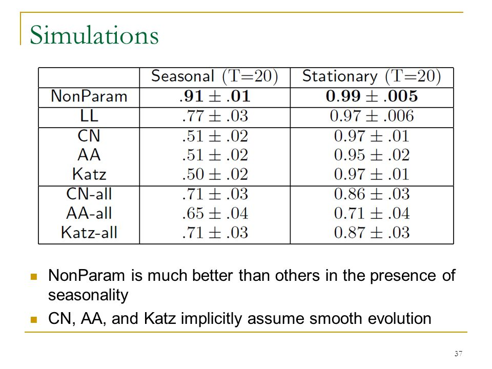 Simulations NonParam is much better than others in the presence of seasonality CN, AA, and Katz implicitly assume smooth evolution 37