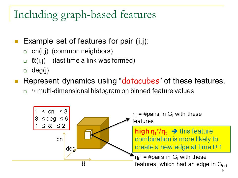 cn ℓℓ deg Including graph-based features Example set of features for pair (i,j):  cn(i,j) (common neighbors)  ℓℓ(i,j) (last time a link was formed)  deg(j) Represent dynamics using datacubes of these features.