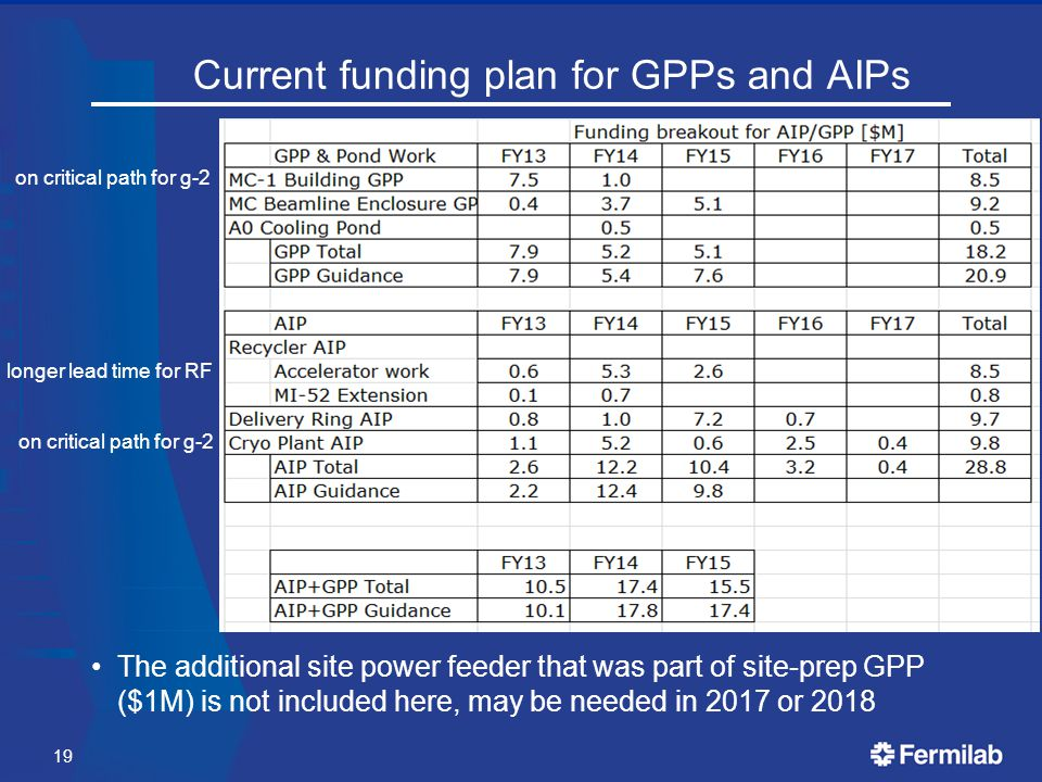 Current funding plan for GPPs and AIPs The additional site power feeder that was part of site-prep GPP ($1M) is not included here, may be needed in 2017 or 2018 on critical path for g-2 longer lead time for RF 19