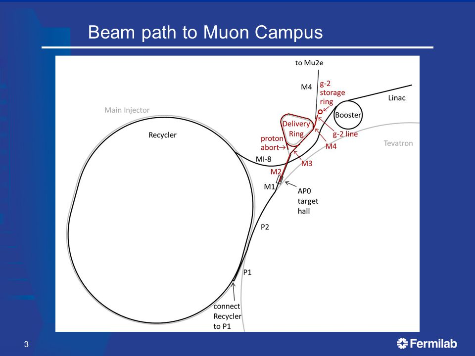 Beam path to Muon Campus 3