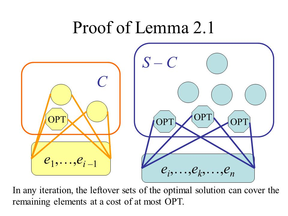 Proof of Lemma 2.1 e i,…,e k,…,e n OPT The total cost-effectiveness is at most OPT/(n – i + 1)  OPT/(n – k + 1) There must be one subset S j  S – C with α j  OPT/(n – k + 1).