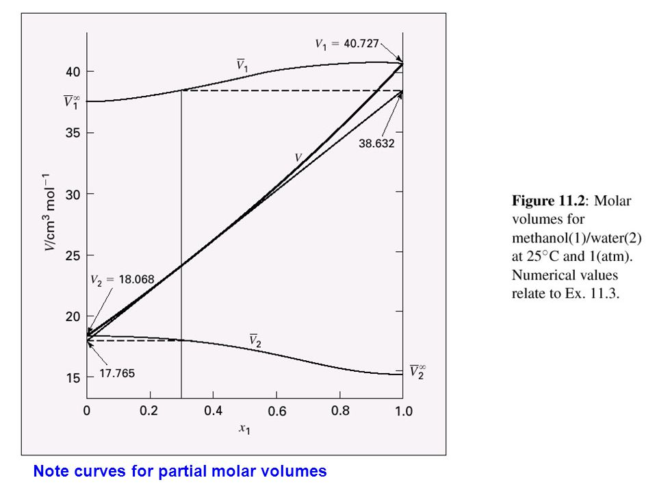 Note curves for partial molar volumes