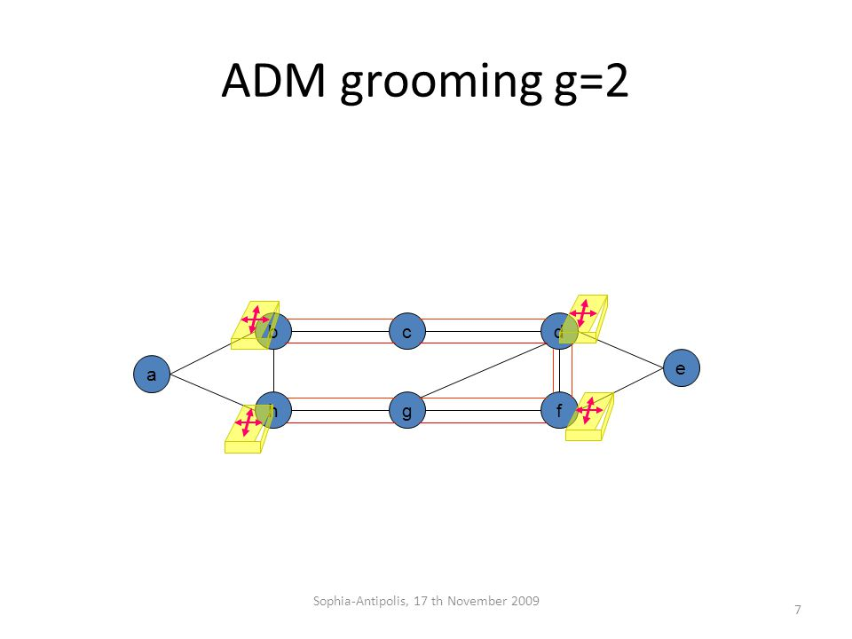 ADM grooming g=2 b g a dc e fh 7 Sophia-Antipolis, 17 th November 2009