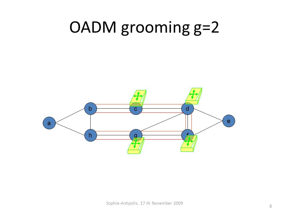 OADM grooming g=2 b g a dc e fh 8 Sophia-Antipolis, 17 th November 2009