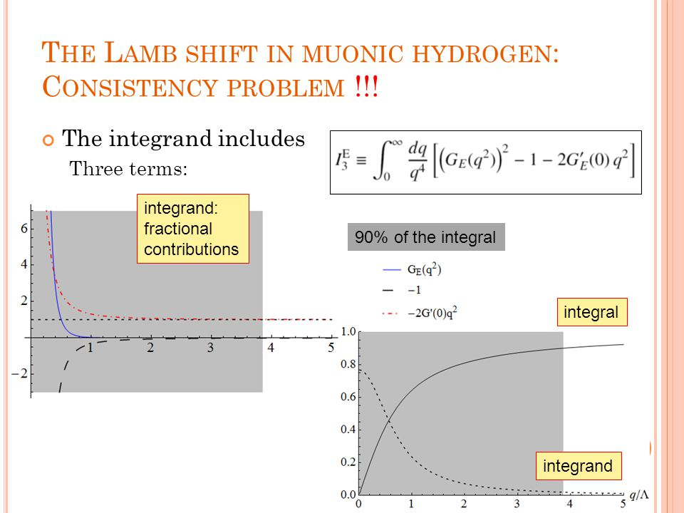 T HE L AMB SHIFT IN MUONIC HYDROGEN : C ONSISTENCY PROBLEM !!! The integrand includes Three terms: 90% of the integral integrand: fractional contribut