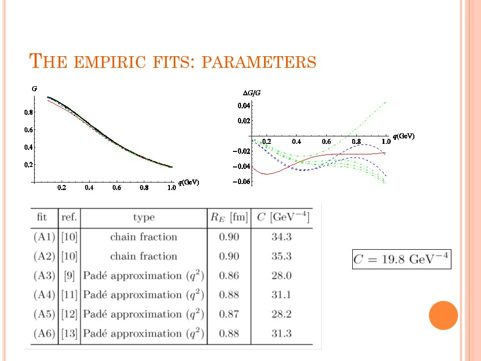 T HE EMPIRIC FITS : PARAMETERS