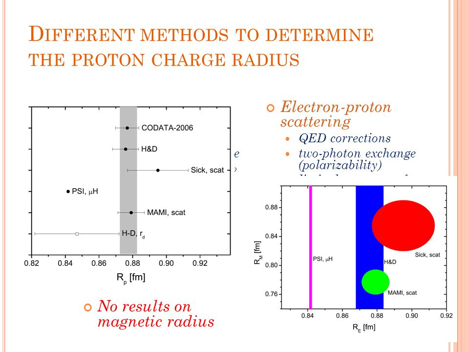 D IFFERENT METHODS TO DETERMINE THE PROTON CHARGE RADIUS Spectroscopy of hydrogen (and deuterium) spectroscopic data are fitted with R ∞ and R p (H) o