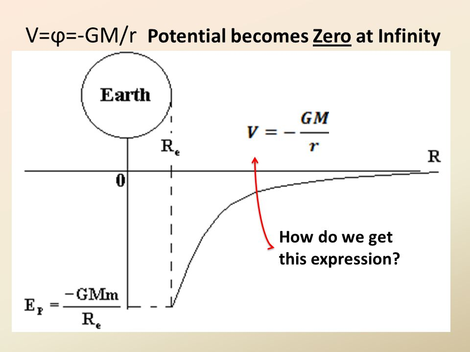 V=ϕ=-GM/r Potential becomes Zero at Infinity How do we get this expression