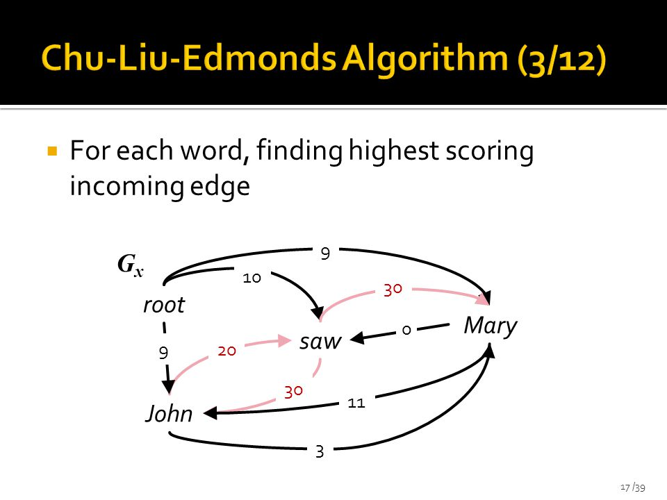  For each word, finding highest scoring incoming edge 17 /39 saw root John Mary 9 30 10 20 9 3 30 11 0 GxGx