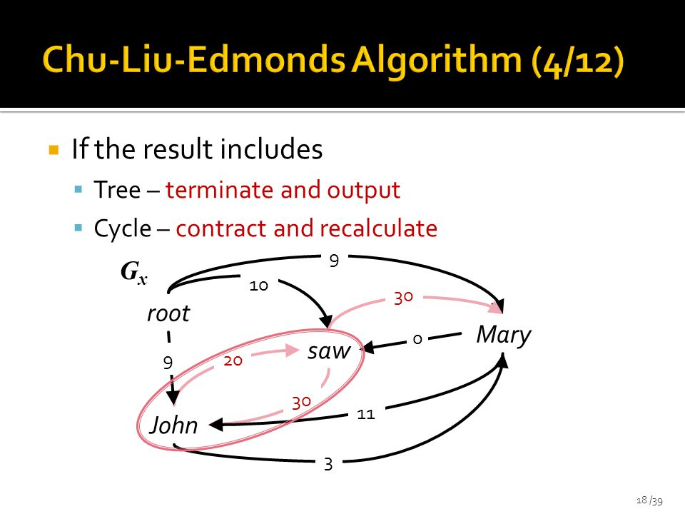 If the result includes  Tree – terminate and output  Cycle – contract and recalculate 18 /39 saw root John Mary 9 30 10 20 9 3 30 11 0 GxGx