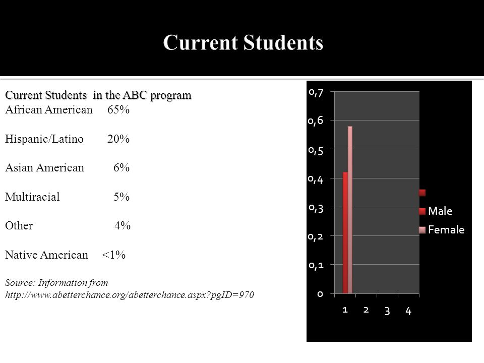 Current Students in the ABC program Current Students in the ABC program African American 65% Hispanic/Latino 20% Asian American 6% Multiracial 5% Other 4% Native American <1% Source: Information from http://www.abetterchance.org/abetterchance.aspx pgID=970
