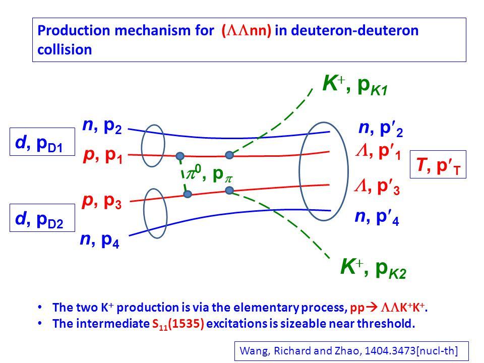 K , p K1 n, p 2 n, p 4 p, p 1 p, p 3 n, p 2 n, p 4 , p 1 , p 3 K , p K2  0, p  d, p D1 d, p D2 T, p T Production mechanism for (  nn) in deuteron-deuteron collision The two K  production is via the elementary process, pp   K  K .