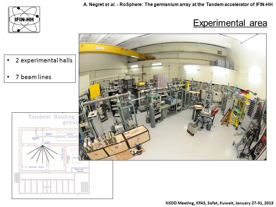 In-beam Fast Timing measurements in 99,101,103 Ru NSDD Meeting, KFAS, Safat, Kuwait, January 27-31, 2013 A.