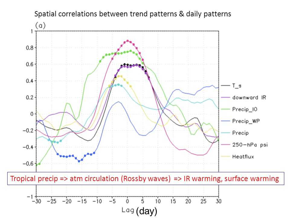 Spatial correlations between trend patterns & daily patterns (day) Tropical precip => atm circulation (Rossby waves) => IR warming, surface warming