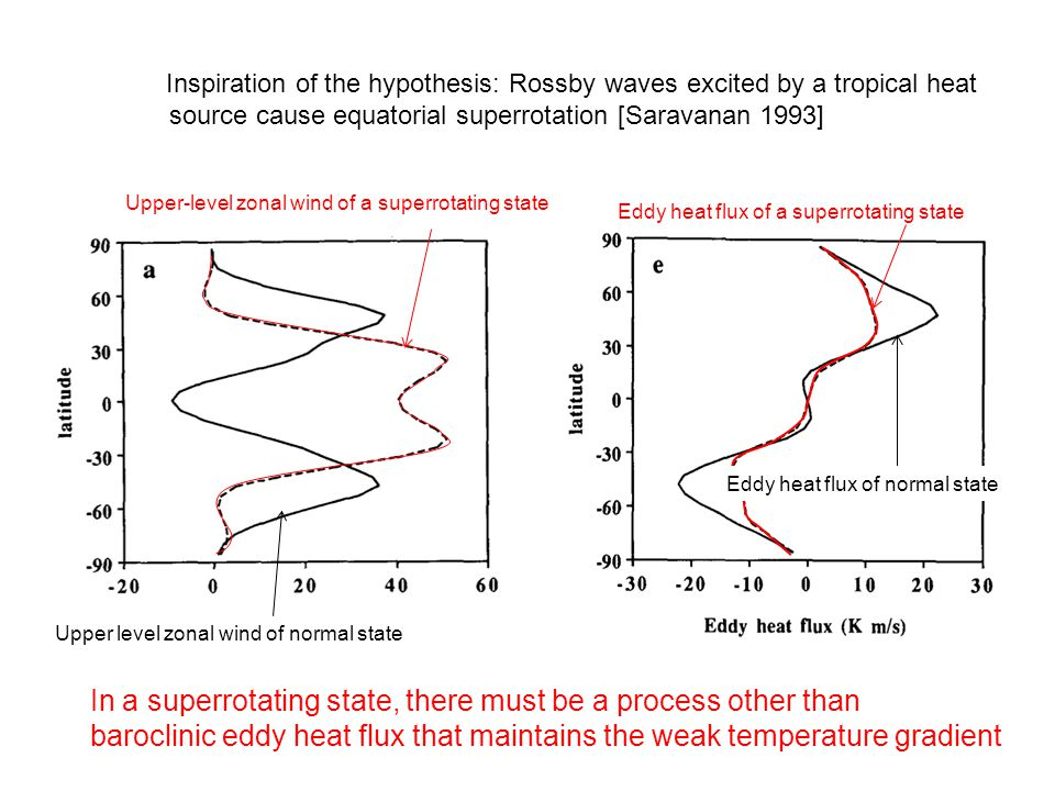 Inspiration of the hypothesis: Rossby waves excited by a tropical heat source cause equatorial superrotation [Saravanan 1993] Eddy heat flux of a superrotating state Eddy heat flux of normal state Upper level zonal wind of normal state Upper-level zonal wind of a superrotating state In a superrotating state, there must be a process other than baroclinic eddy heat flux that maintains the weak temperature gradient