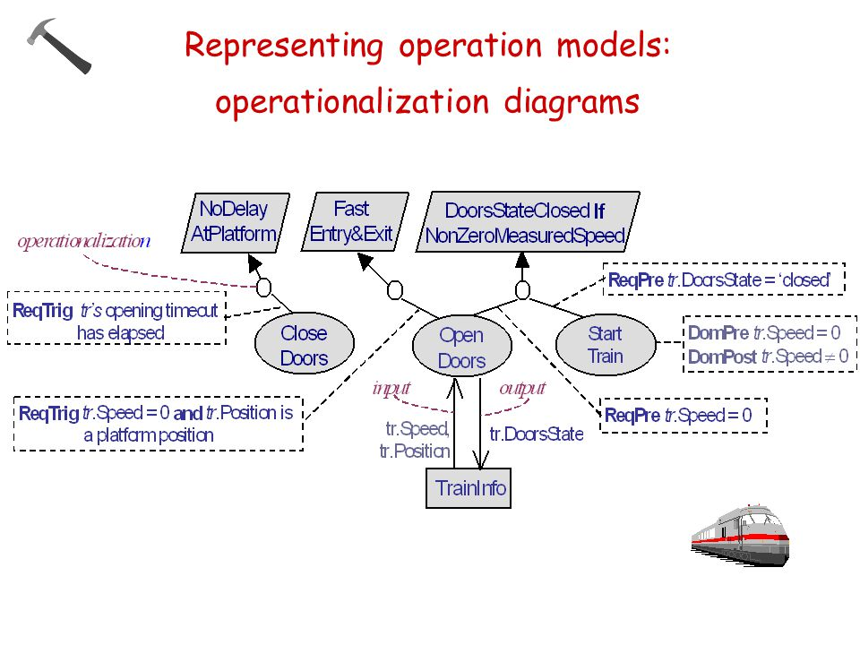 Representing operation models: operationalization diagrams