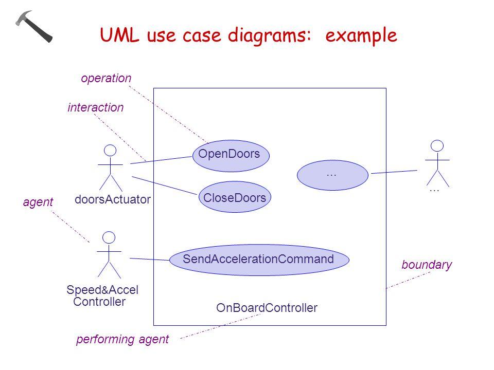 UML use case diagrams: example OpenDoors...
