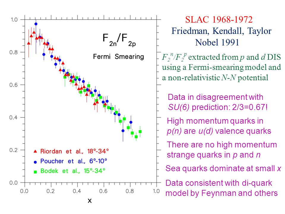 SLAC 1968-1972 Friedman, Kendall, Taylor Nobel 1991 F 2 n /F 2 p extracted from p and d DIS using a Fermi-smearing model and a non-relativistic N-N potential Data in disagreement with SU(6) prediction: 2/3=0.67.