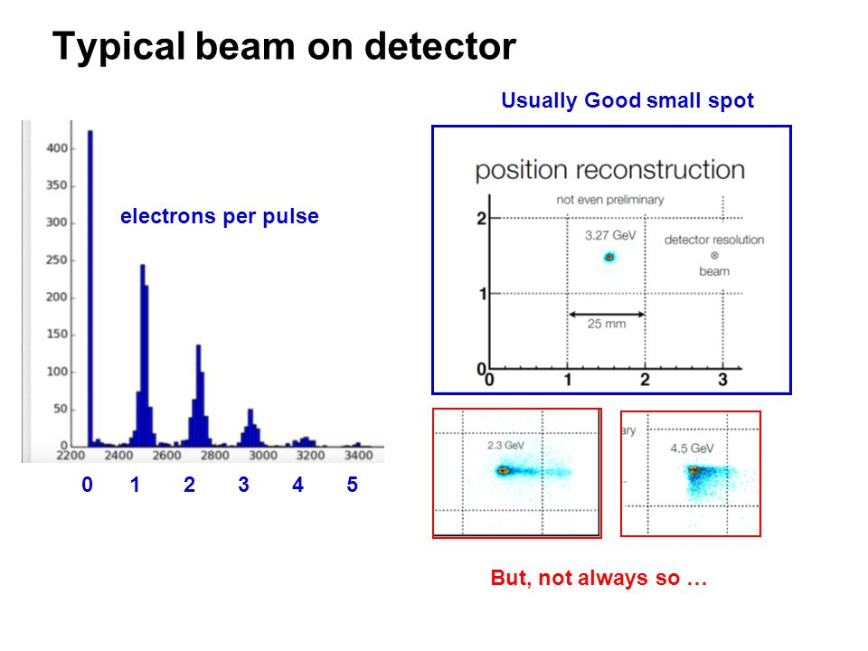 Typical beam on detector 0 1 2 3 4 5 electrons per pulse Usually Good small spot But, not always so …