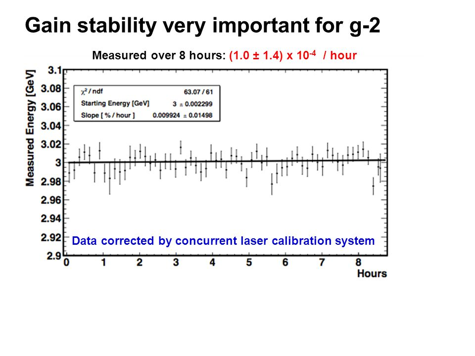 Gain stability very important for g-2 Measured over 8 hours: (1.0 ± 1.4) x 10 -4 / hour Data corrected by concurrent laser calibration system