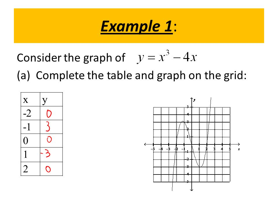 Example 1: Consider the graph of (a) Complete the table and graph on the grid: xy -2 0 1 2