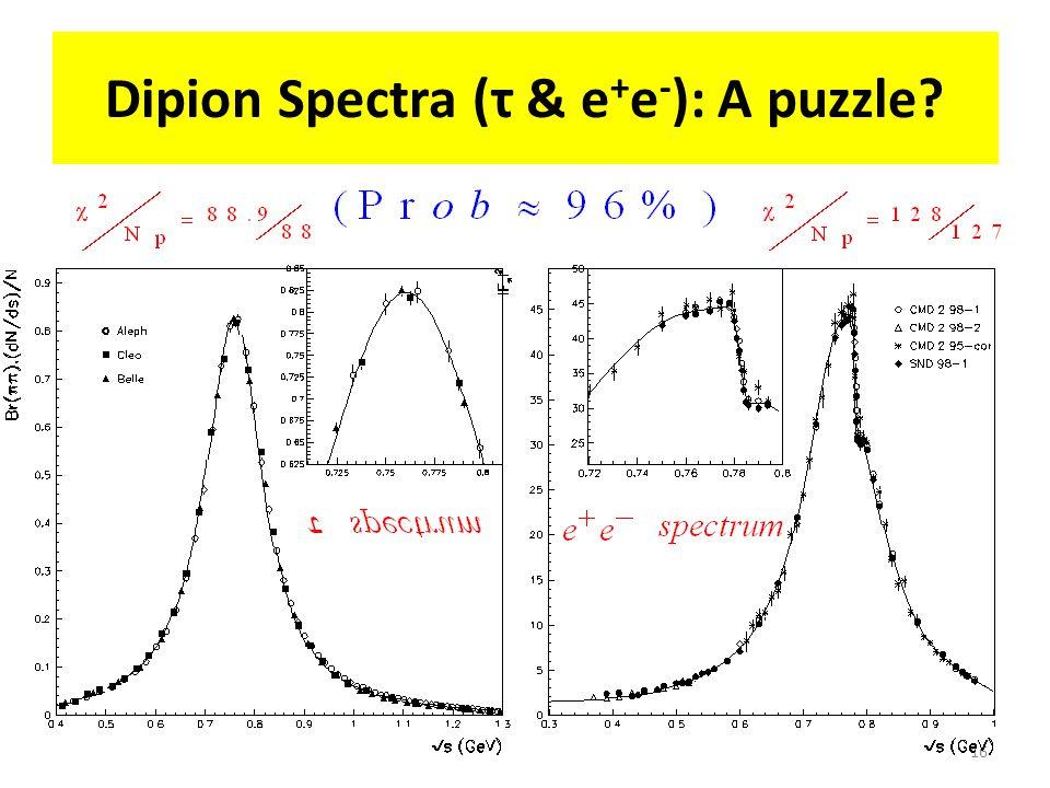 Dipion Spectra (τ & e + e - ): A puzzle? 16
