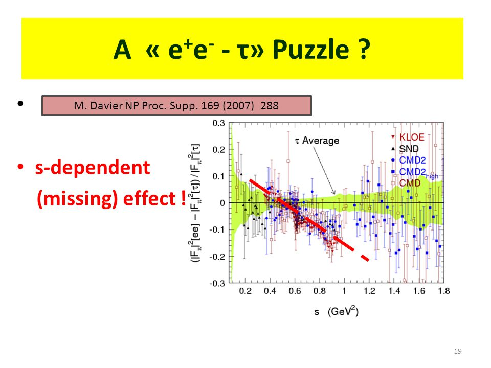 A « e + e - - τ» Puzzle s-dependent (missing) effect ! 19 M. Davier NP Proc. Supp. 169 (2007) 288