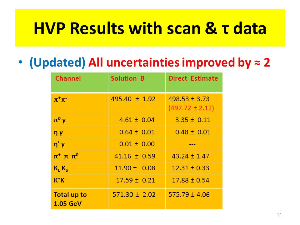 HVP Results with scan & τ data (Updated) All uncertainties improved by ≈ 2 21 ChannelSolution BDirect Estimate +-+- 495.40 ± 1.92498.53 ± 3.73 (497.72 ± 2.12) π0 γπ0 γ 4.61 ± 0.04 3.35 ± 0.11 η γη γ 0.64 ± 0.01 0.48 ± 0.01 η γη γ 0.01 ± 0.00 --- π + π - π 0 41.16 ± 0.59 43.24 ± 1.47 K L K S 11.90 ± 0.08 12.31 ± 0.33 K+K-K+K- 17.59 ± 0.21 17.88 ± 0.54 Total up to 1.05 GeV 571.30 ± 2.02575.79 ± 4.06