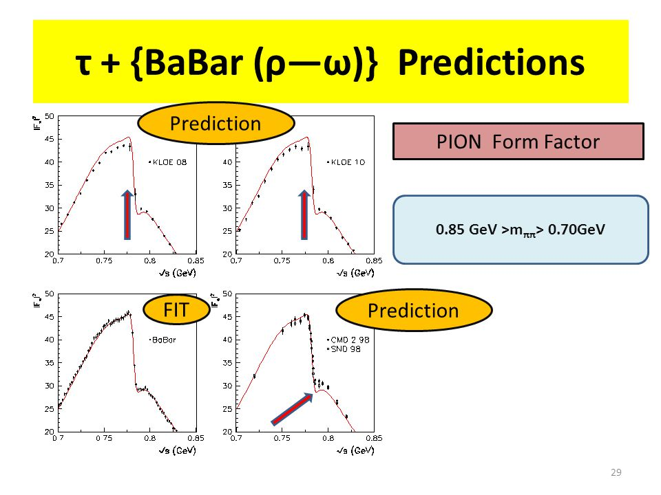29 τ + {BaBar (ρ―ω)} Predictions 0.85 GeV >m ππ > 0.70GeV PION Form Factor FIT Prediction