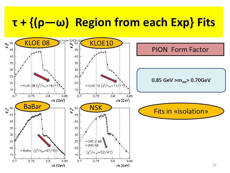 30 τ + {(ρ―ω) Region from each Exp} Fits 0.85 GeV >m ππ > 0.70GeV PION Form Factor Fits in «isolation» NSK KLOE10 KLOE 08 BaBar