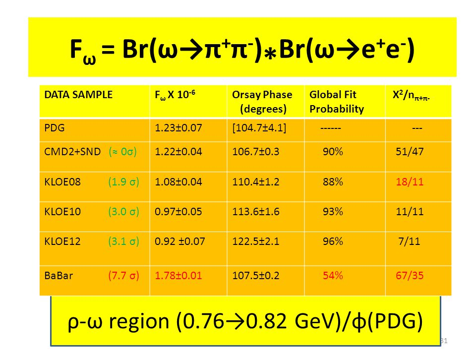 31 ρ-ω region (0.76→0.82 GeV)/φ(PDG) F ω = Br(ω→π + π - ) * Br(ω→e + e - ) DATA SAMPLEF ω X 10 -6 Orsay Phase (degrees) Global Fit Probability X 2 /n π+π- PDG1.23±0.07[104.7±4.1] ------ --- CMD2+SND (≈ 0σ)1.22±0.04106.7±0.3 90% 51/47 KLOE08 (1.9 σ)1.08±0.04110.4±1.2 88% 18/11 KLOE10 (3.0 σ)0.97±0.05113.6±1.6 93% 11/11 KLOE12 (3.1 σ)0.92 ±0.07122.5±2.1 96% 7/11 BaBar (7.7 σ)1.78±0.01107.5±0.2 54% 67/35