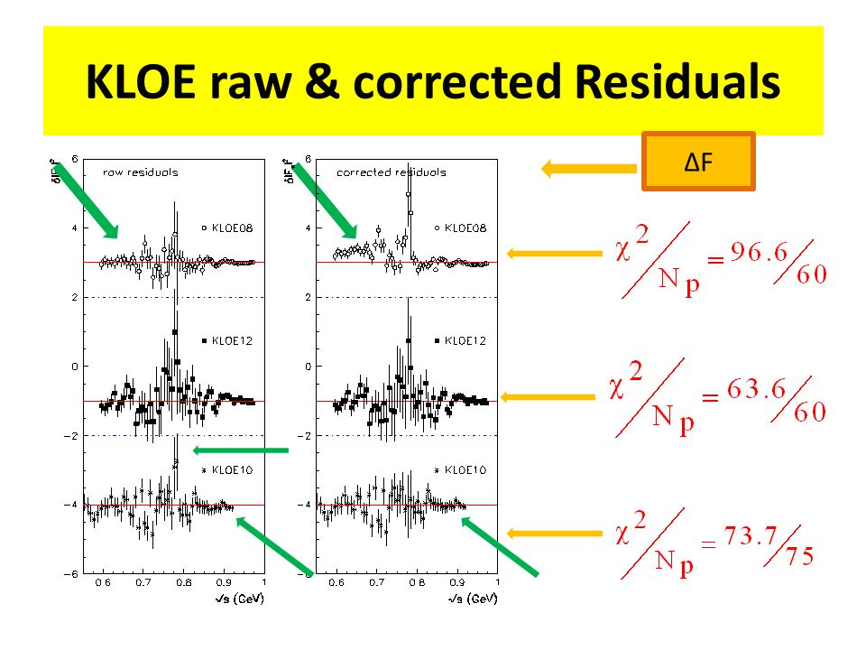 KLOE raw & corrected Residuals ΔFΔF