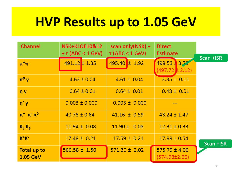 HVP Results up to 1.05 GeV 38 ChannelNSK+KLOE10&12 + τ (ABC < 1 GeV) scan only(NSK) + τ (ABC < 1 GeV) Direct Estimate +-+- 491.12 ± 1.35495.40 ± 1.92498.53 ± 3.73 (497.72 ± 2.12) π0 γπ0 γ 4.63 ± 0.04 4.61 ± 0.04 3.35 ± 0.11 η γη γ 0.64 ± 0.01 0.48 ± 0.01 η γη γ 0.003 ± 0.000 --- π + π - π 0 40.78 ± 0.64 41.16 ± 0.59 43.24 ± 1.47 K L K S 11.94 ± 0.08 11.90 ± 0.08 12.31 ± 0.33 K+K-K+K- 17.48 ± 0.21 17.59 ± 0.21 17.88 ± 0.54 Total up to 1.05 GeV 566.58 ± 1.50 571.30 ± 2.02575.79 ± 4.06 (574.98±2.66) Scan +ISR