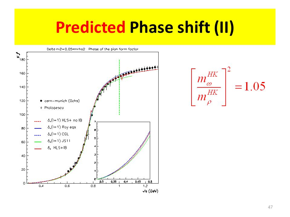 Predicted Phase shift (II) 47
