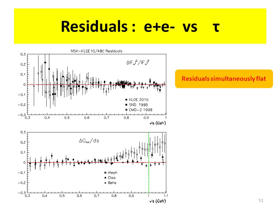 Residuals : e+e- vs τ 51 Residuals simultaneously flat