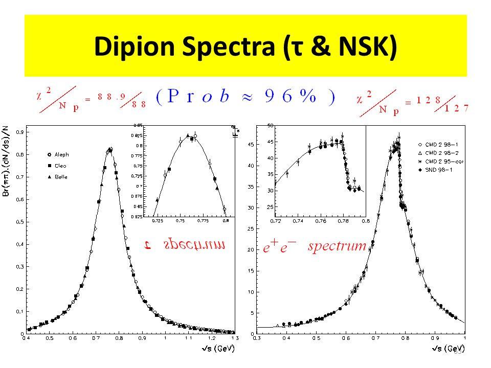 Dipion Spectra (τ & NSK) 63