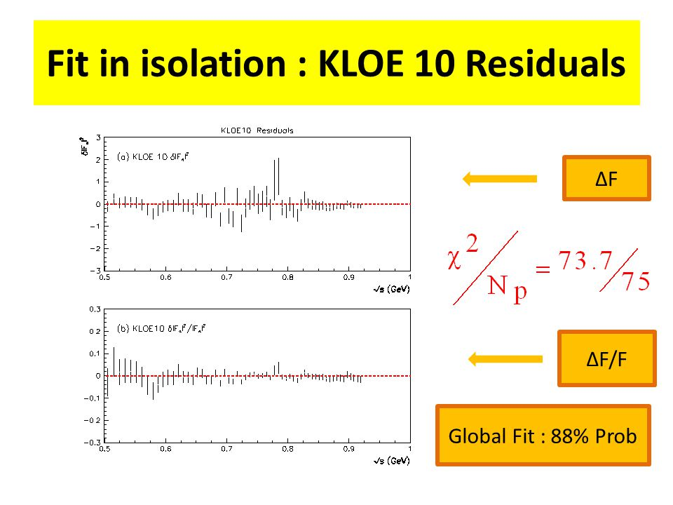 Fit in isolation : KLOE 10 Residuals ΔFΔF ΔF/F Global Fit : 88% Prob