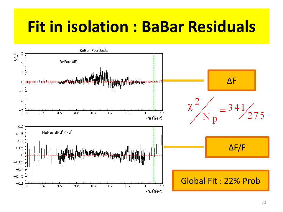 73 Fit in isolation : BaBar Residuals ΔFΔF ΔF/F Global Fit : 22% Prob