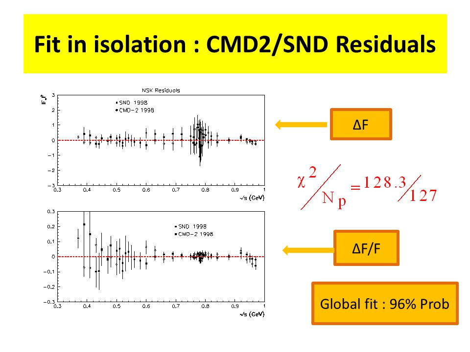 Fit in isolation : CMD2/SND Residuals ΔFΔF ΔF/F Global fit : 96% Prob