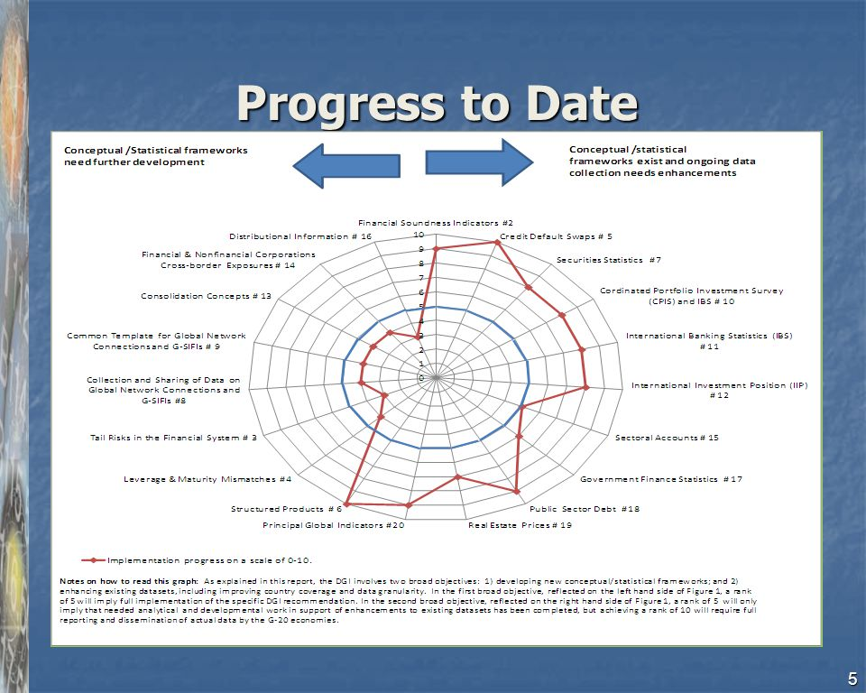 Progress to Date 5