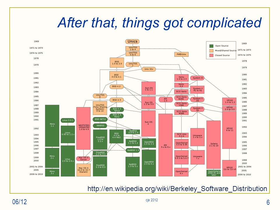 After that, things got complicated 06/12 cja 2012 6 http://en.wikipedia.org/wiki/Berkeley_Software_Distribution