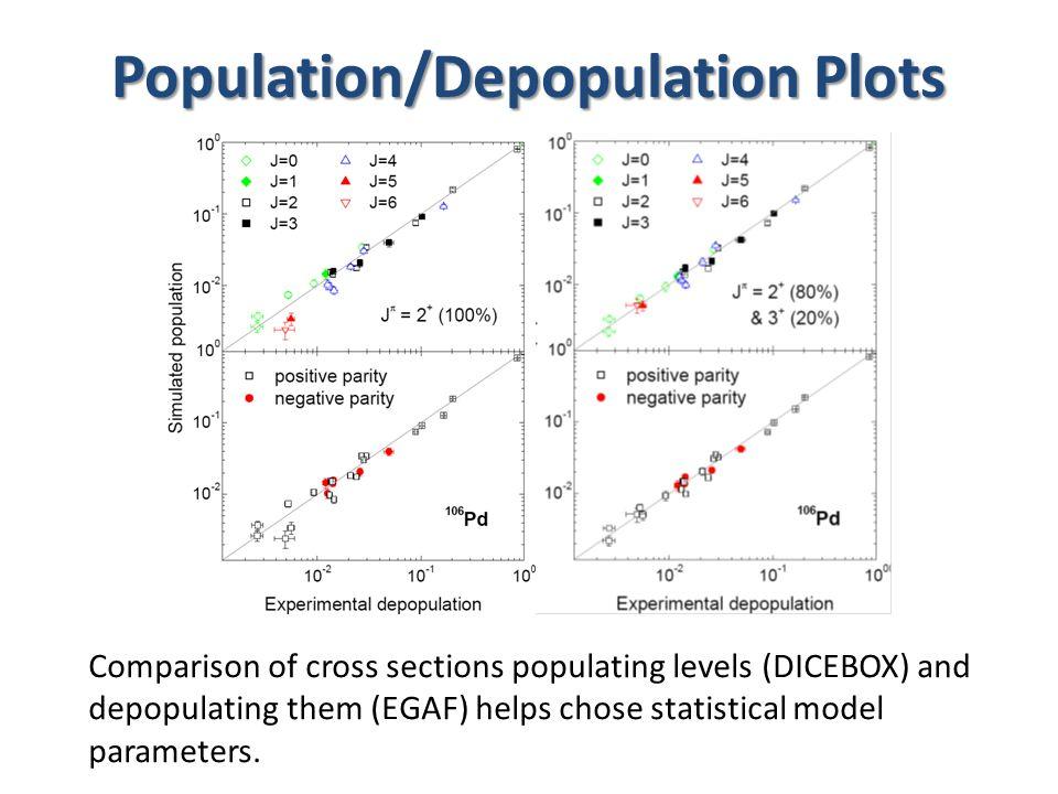 Determination of   1.Z<20 decay scheme complete   =   (GS)=   (CS) 2.