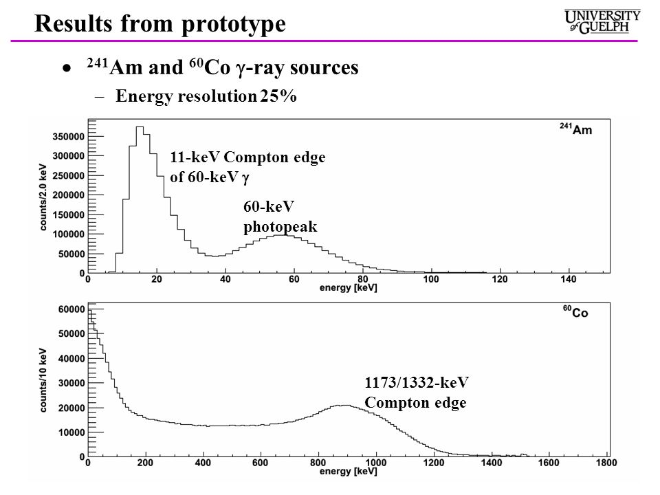 Results from prototype  241 Am and 60 Co  -ray sources –Energy resolution 25% 60-keV photopeak 11-keV Compton edge of 60-keV  1173/1332-keV Compton