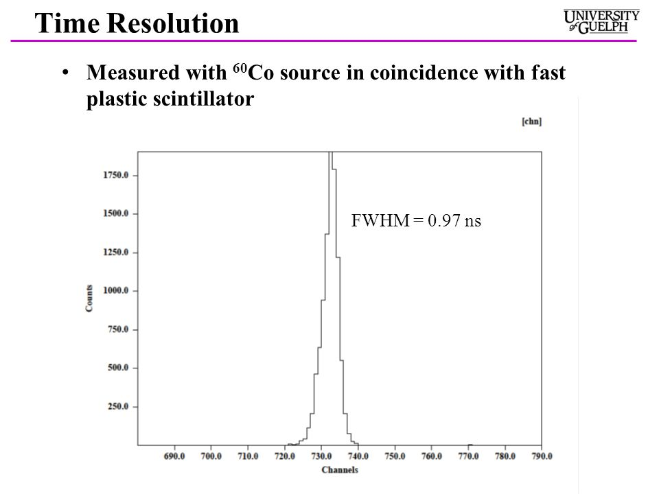 Time Resolution Measured with 60 Co source in coincidence with fast plastic scintillator FWHM = 0.97 ns