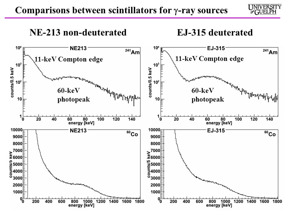 Comparisons between scintillators for  -ray sources NE-213 non-deuterated EJ-315 deuterated 60-keV photopeak 11-keV Compton edge