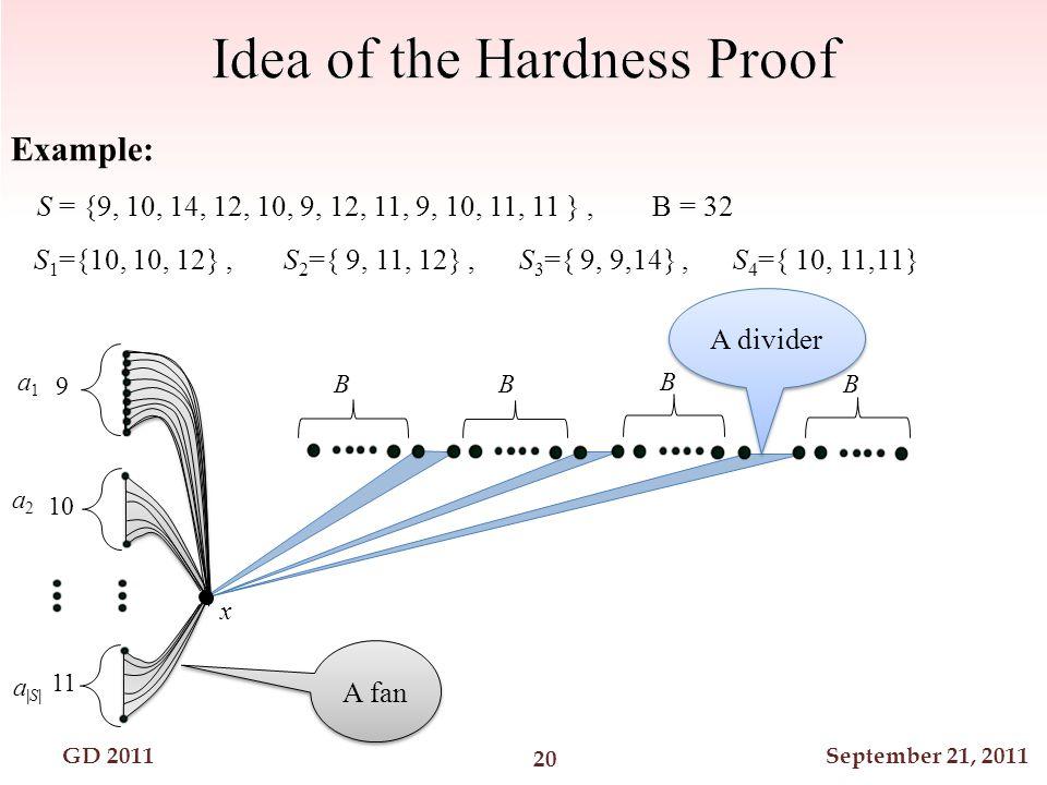 GD 2011September 21, 2011 S = {9, 10, 14, 12, 10, 9, 12, 11, 9, 10, 11, 11 }, B = 32 S 1 ={10, 10, 12}, S 2 ={ 9, 11, 12}, S 3 ={ 9, 9,14}, S 4 ={ 10, 11,11} Example: BB B B 9 10 11 a1 a1 a2 a2 a S  a S  A fan A divider 20 x
