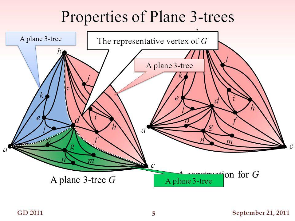 GD 2011September 21, 2011 a c b d 1 1 1 1 2 2 Find a valid mapping in f n = O(t n log n) + O(t n min{n 1, n 2, n 3 }) time.