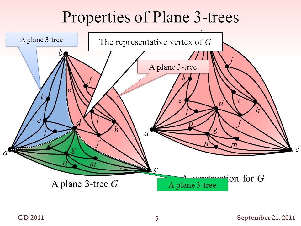 GD 2011September 21, 2011 a b c d e f g h i j k l m n o A plane 3-tree G f g h i j k l m n o a b c d e The representative vertex of G k l e A plane 3-tree A construction for G c o c g m n d A plane 3-tree 5