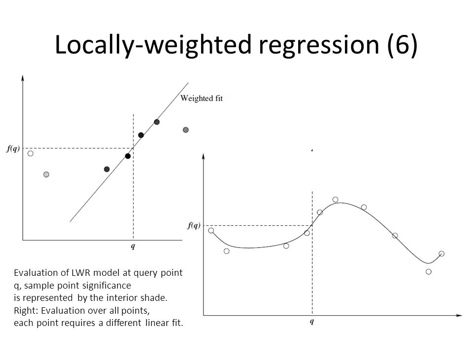 Locally-weighted regression (6) Evaluation of LWR model at query point q, sample point significance is represented by the interior shade.