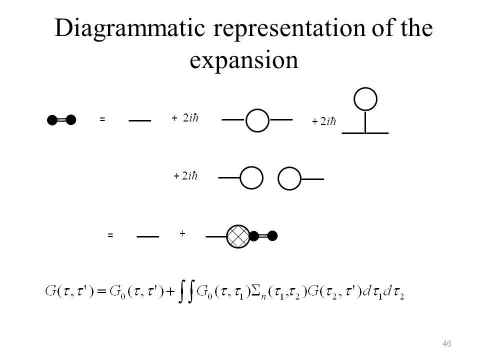 Diagrammatic representation of the expansion 46 = + 2iħ = +